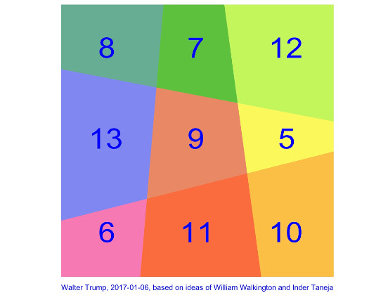 magic square of areas